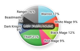 Goblin Job Distribution as of 5/2005